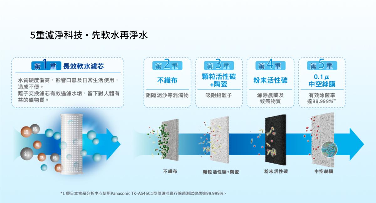 5重濾淨科技 · 先軟水再淨水